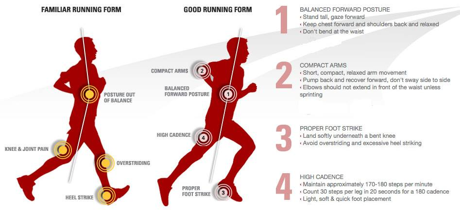 Running Form Infographic