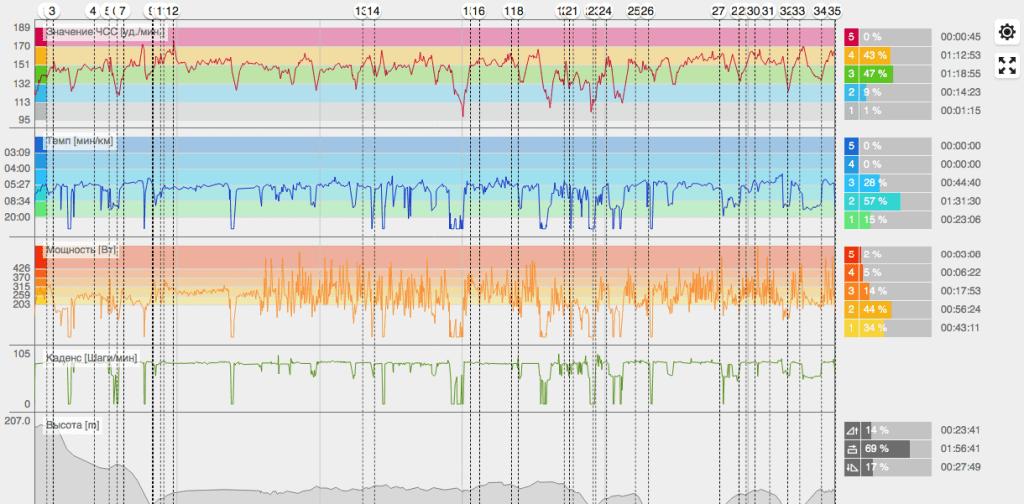 Polar Grit X review & 99 kilometers of running 1