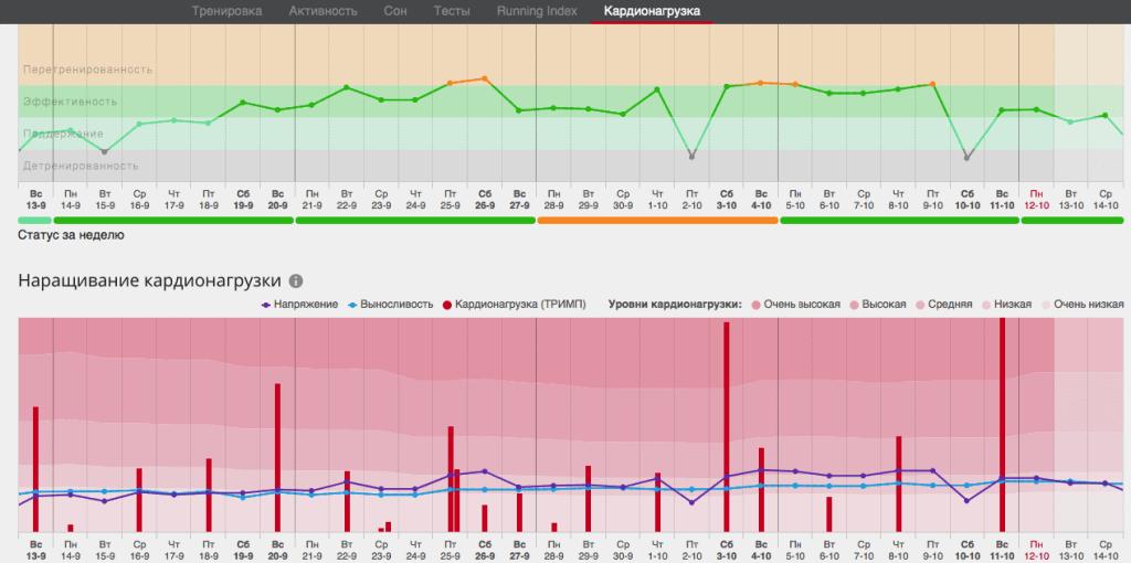 Cardio load report it Polar Flow Web