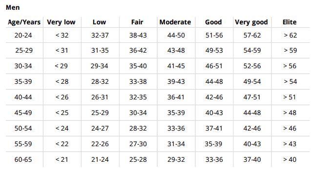 Running index for men