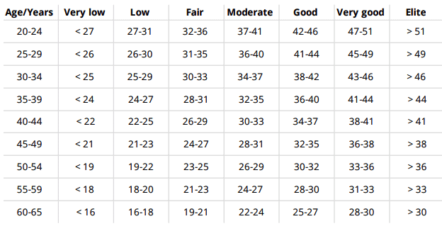 Running index for women